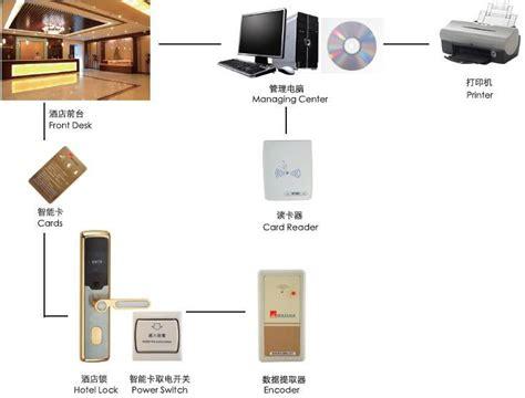 how to unlock a room door loaded latch car door lock mechanism hotel door lock wireless used buy loaded