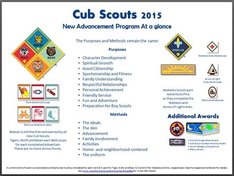 New Scout Orientation Cub Scout Pack 1 Lincoln Ne Boy Scout Troop Bylaws Template