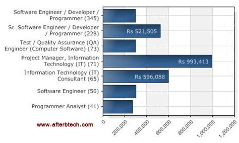 Mba In Computer Science Salary In India by Encouraging And Interesting Statistics For Btech Graduates