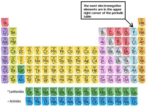 Electronegativity Periodic Table Trend by Electronegativity Trends In Periodic Table Periodic Table