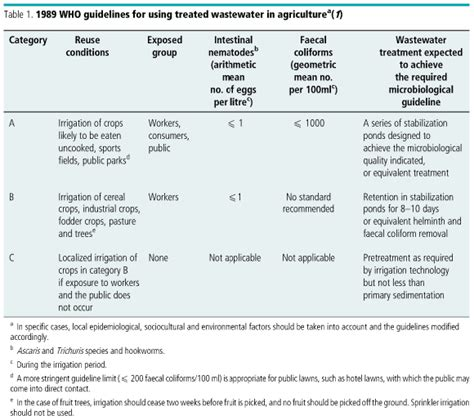 Sa 250 De P 250 Blica Guidelines For The Microbiological Quality Of Treated Wastewater Used In Risk Assessment Template For Agriculture