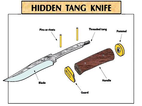 knife terminology knife use and parts descriptions do you speak knife stickyrick knives llc