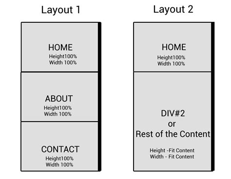 css layout minimum width html responsive width and height layout using css or