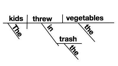 diagramming simple sentences how to diagram sentences 13 steps with pictures wikihow