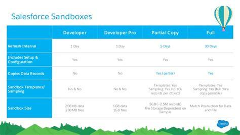 salesforce sandbox template manage salesforce like a pro with governance