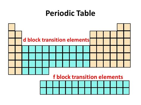 Periodic Table D by F Block Elements On Periodic Table F Block Elements On The