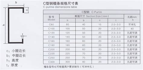 steel section weights per metre c型钢 机是一套轧辊可生产多种 规格c 型檩条成品的单