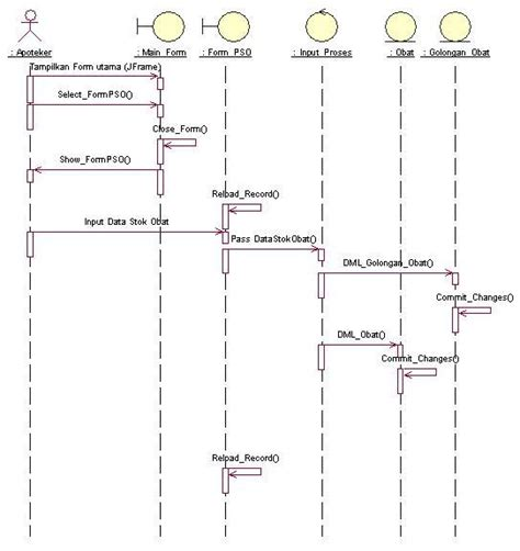 penjelasan sequence diagram interaction diagram 06 043 061 096 adbo b