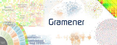 Usfsp Mba Data Visualization Description by Gramener Is Hiring Solution Sales Experts Start Up Hyderabad