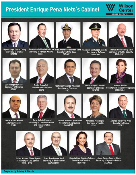 What Is The President S Cabinet by Cabinet Mexico Institute