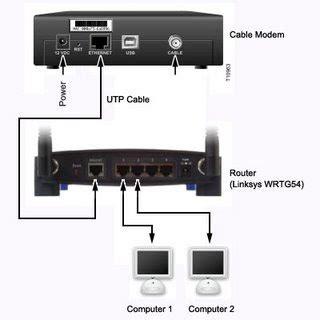 Modem Wifi Fastnet cara fast net ke lan wifi