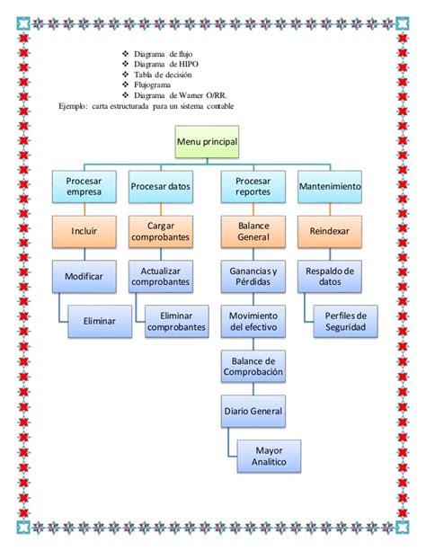 libro sistemas yprocedimientoscontables fernando trabajo grupal de procedimientos contables y manuales