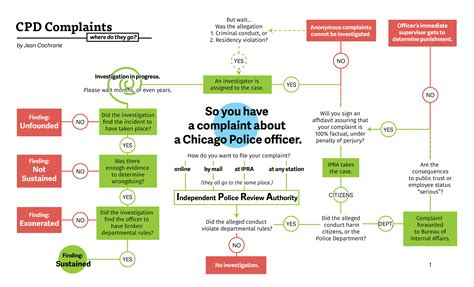 federal of evidence flowchart federal of evidence flowchart create a flowchart