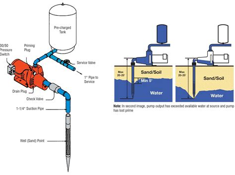 diagram submersible well pressure diagram free