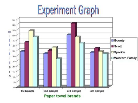 paper towel experiment research science project my style