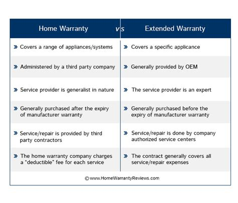 home warranty vs appliance extended warranty