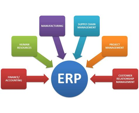 design resources how enterprise resource planning systems erps are going