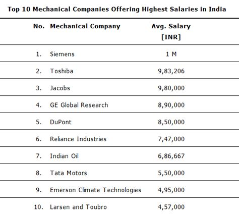 analog layout engineer salary in india mechanical engineer salary www imgkid com the image