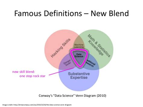 venn diagram of science and technology what is data science