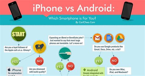 android users vs iphone users iphone vs android which smartphone is for you infographic