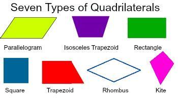 hierarchy  quadrilaterals video lesson