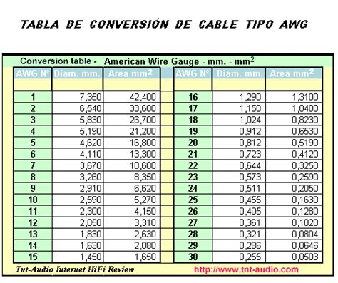 tabla de cables awg pin tabla de conversi 243 n awg a mm2 on pinterest