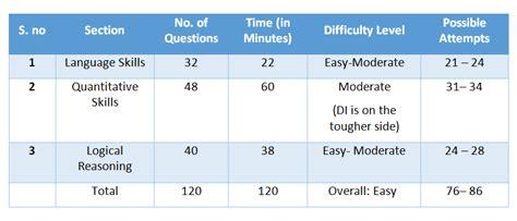 pattern of net exam 2016 nmat 2017 analysis cat wordpandit