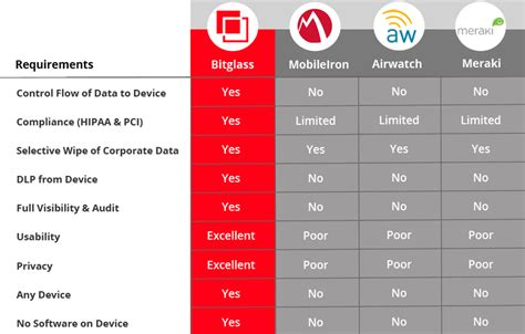 how does intune compared to mobileiron intune vs airwatch 2015 configmgr intune airwatch others i