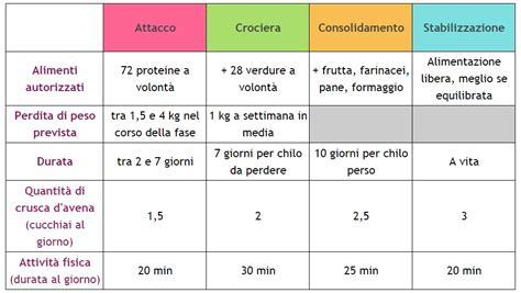 dukan crociera alimenti dieta dukan consiglibenessere org