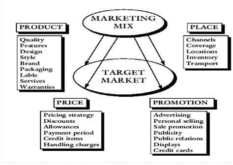 Advertising And Brand Management Notes For Mba Pdf by Concept Of Holistic Marketing Holistic Marketing Concept