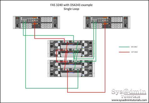 Netapp Shelf netapp wiring diagram wiring diagrams