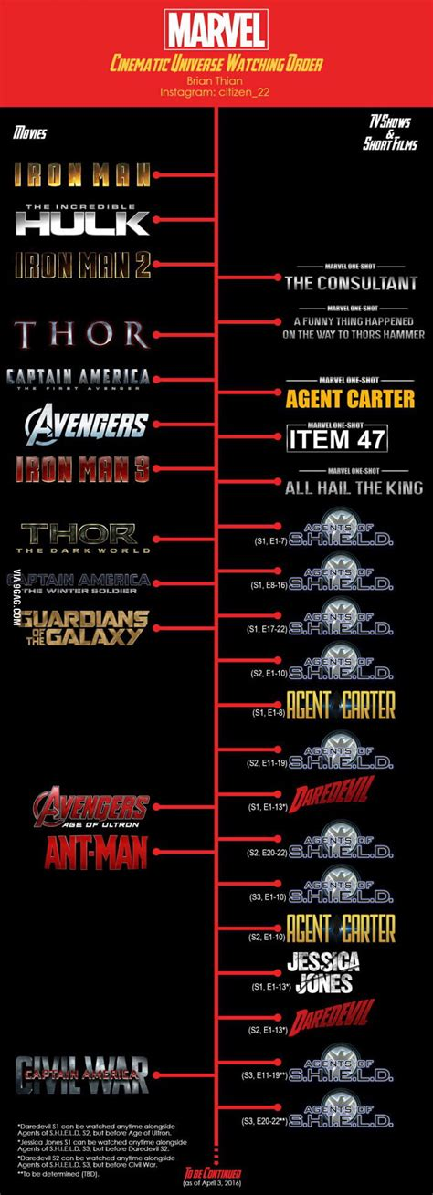 film marvel timeline movie timeline for marvel movies and tv series not