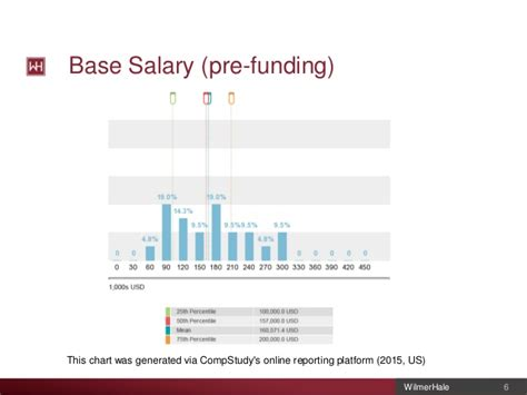 Pre Mba Equity Associate Salary by Co Founder Compensation And Agreements W Daniel Zimmermann