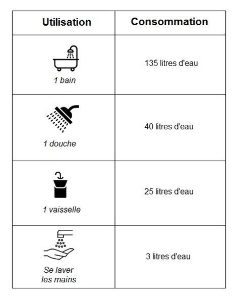 Consommation Ballon Eau Chaude 5051 by Comment Choisir La Capacit 233 De Chauffe Eau