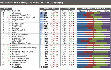investment banken investment banking 2015 global review thomson reuters