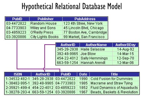 Relational Table by Relational Database Model Whozwho Live