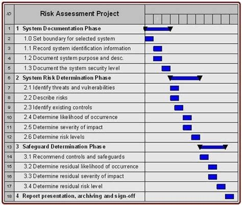 hipaa risk assessment template template design