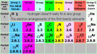 I Am A Gas With 8 Protons And 8 Neutrons Periodic Table Groups Periods Trends Patterns Comparison