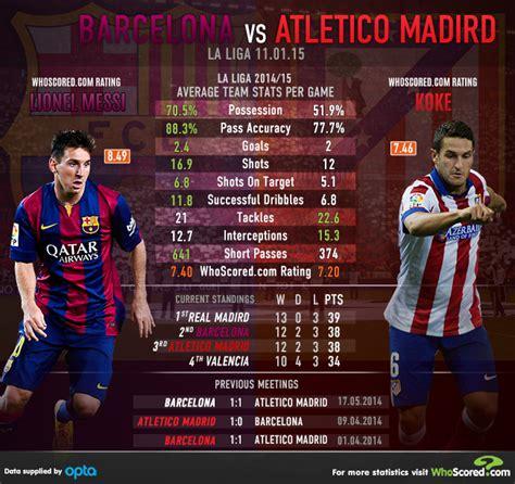 barcelona vs atm barcelona vs atletico madrid statistical analysis