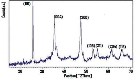 xrd pattern of titanium dioxide characteristics and properties of titanium dioxide