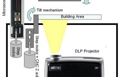 digital light processing 3d printing 3ders org the 999 nova dlp desktop 3d printer from
