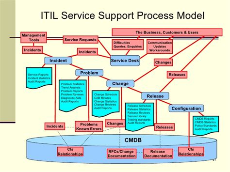 Service Desk Framework by Rdrew Itil Presentation