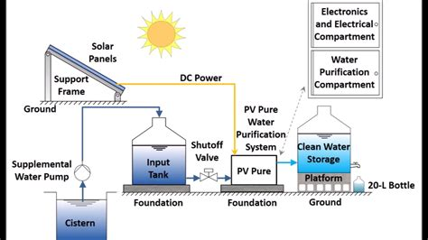 filteration diagram water purification systems diagram water free engine