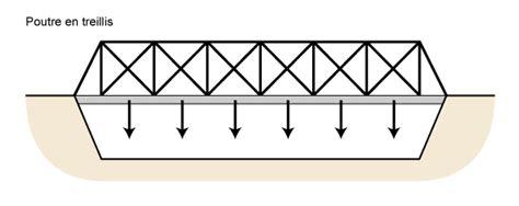 les ponts en treillis les ponts suspendus sont tenus par un jeu de c 226 bles