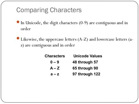 Character Letter Java conditional statement in java