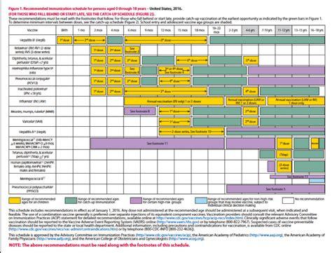 manual de vacunacion 2016 manual de vacunacion 2016 apexwallpapers com