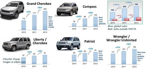 chrysler sells jeep 2012 model year chrysler dodge and jeep cars trucks