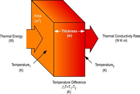 define thermal resistance what does thermal conductivity actually measure physics