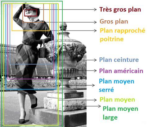 figure  differentes valeurs de plan pour le cadrage dun personnage  lecran scientific diagram