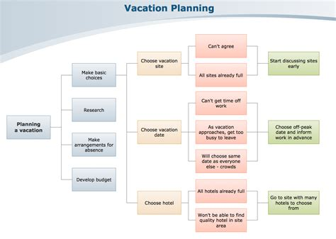 decision tree visio template visio decision tree template best free home design